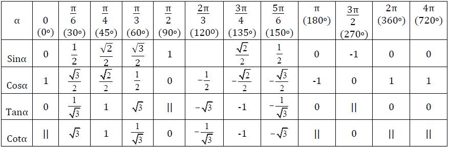 bảng giá trị lượng giác