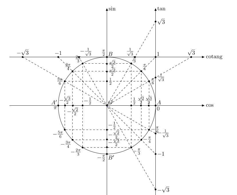 vòng tròn lượng giác