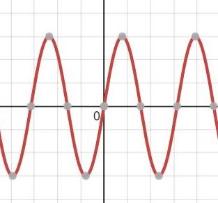 đồ thị hàm lượng giác y = sinx