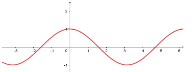 đồ thị hàm số lượng giác y = cosx
