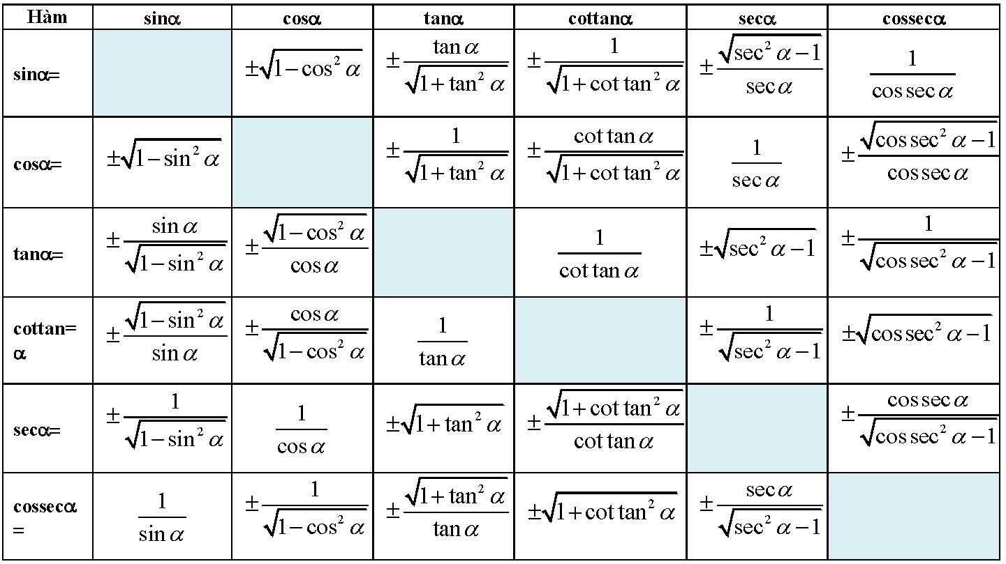 Công thức liên hệ giữa các hàm số lượng giác