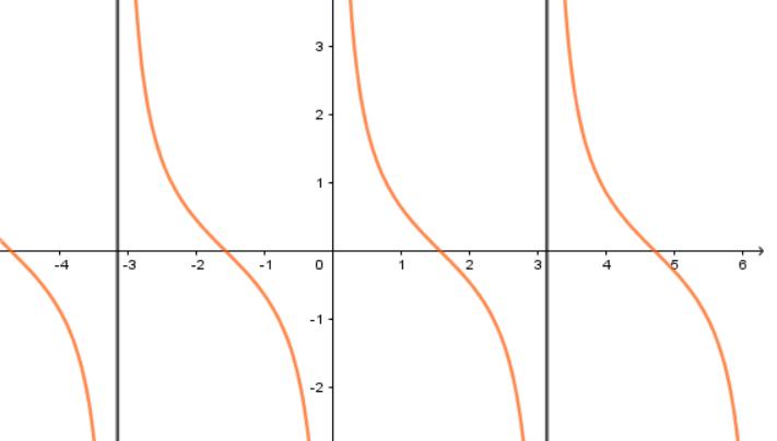 hàm số lượng giác y = cotan