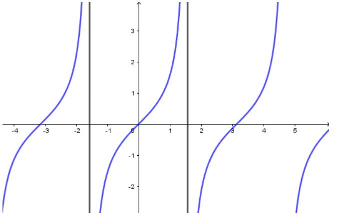 hàm số lượng giác y = tanx