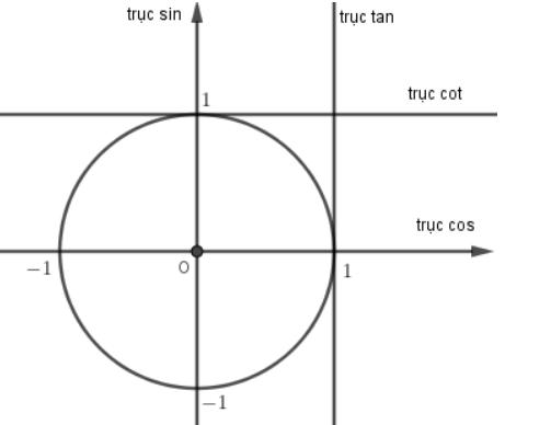 hàm số lượng giác